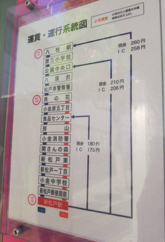 新松戸駅テラスモール松戸運行図