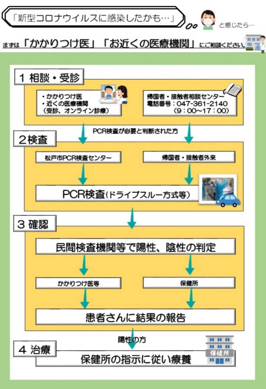 松戸市PCR検査センター